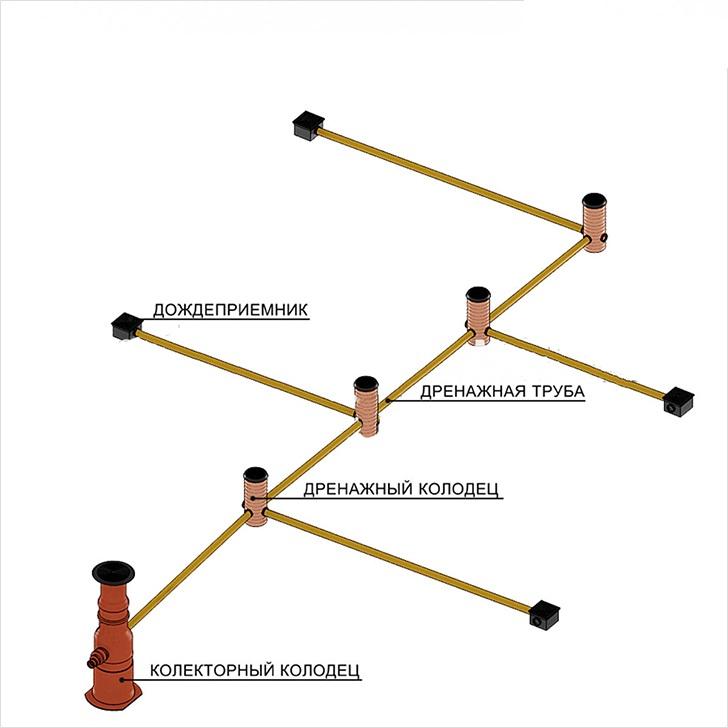 Линейная система дренажа