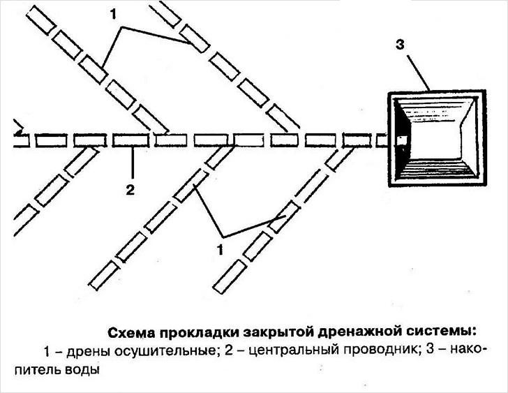 система прокладки закрытой дренажной системы